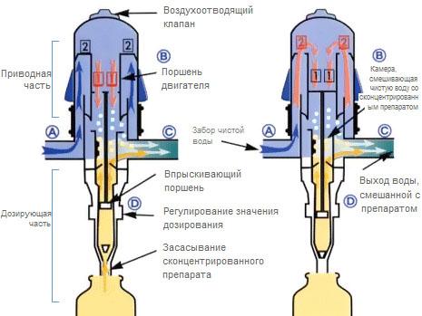 Схема работы дозаторов